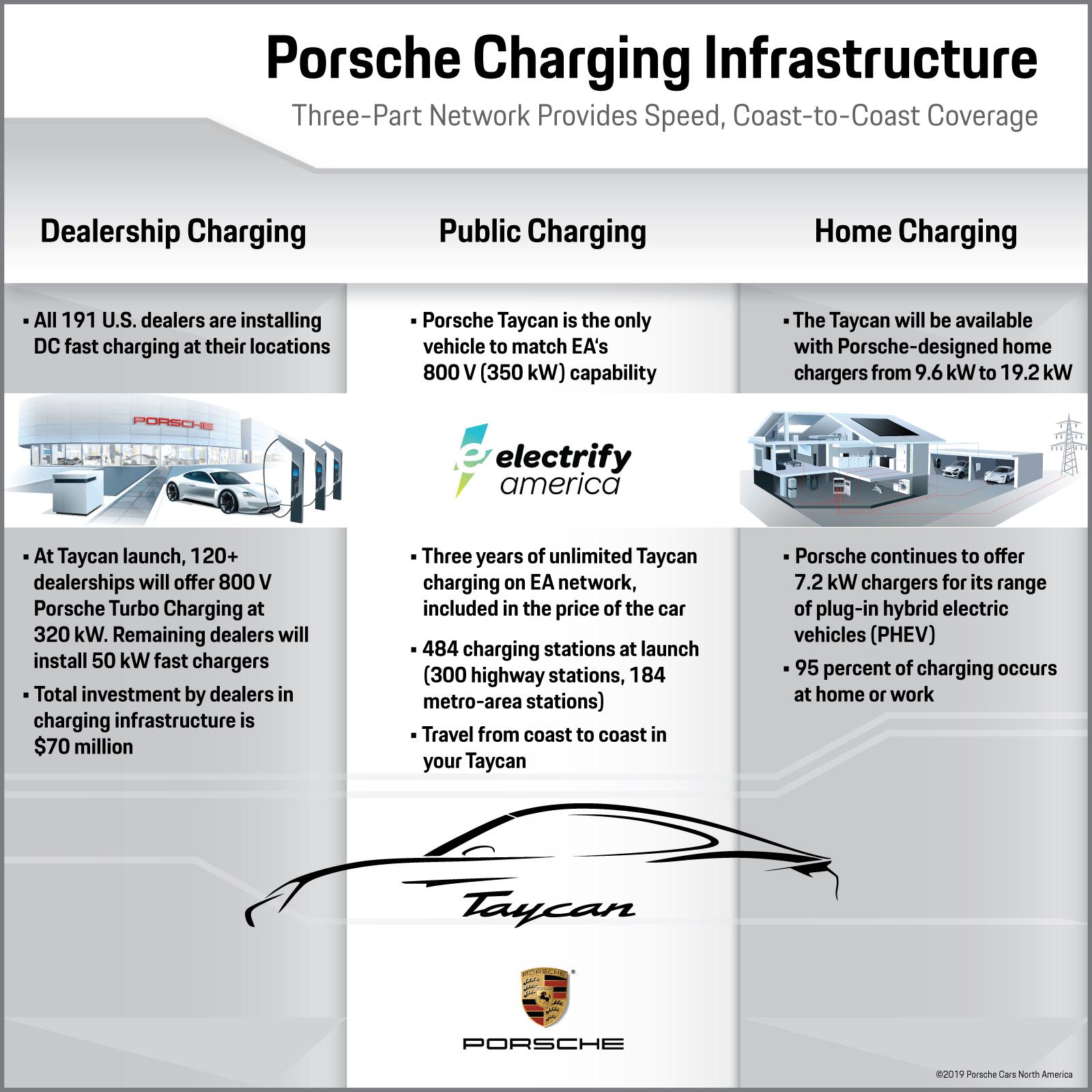 Porsche Electric Car Charger   Porsche Taycan EV Forum